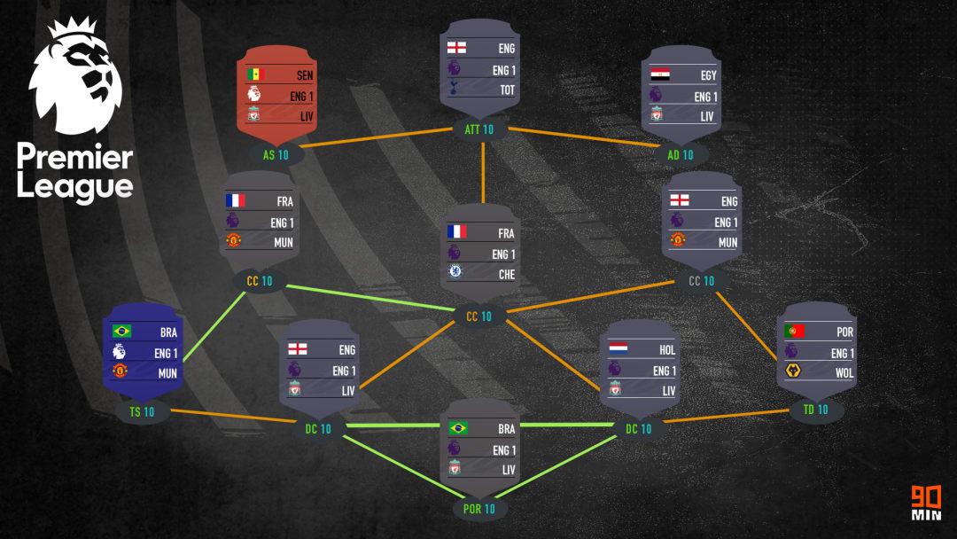 Squad Builder Premier League FIFA 21