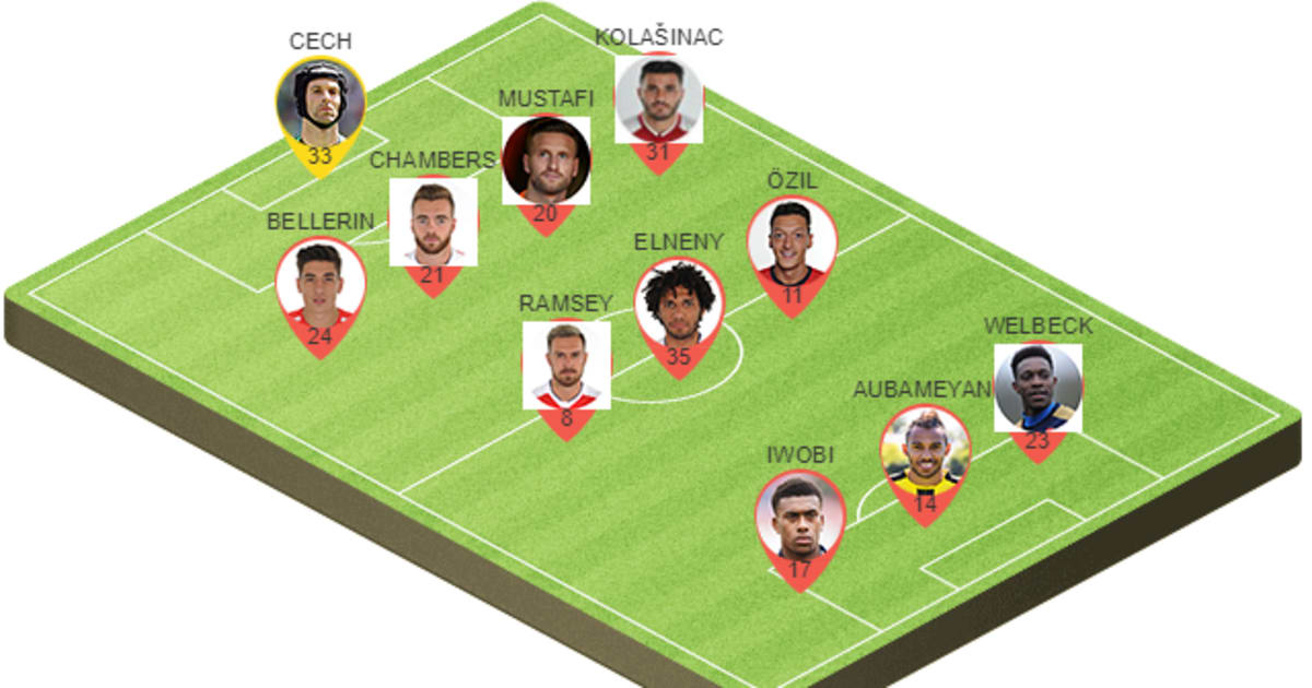 Picking the Best Potential Arsenal Lineup to Face ...