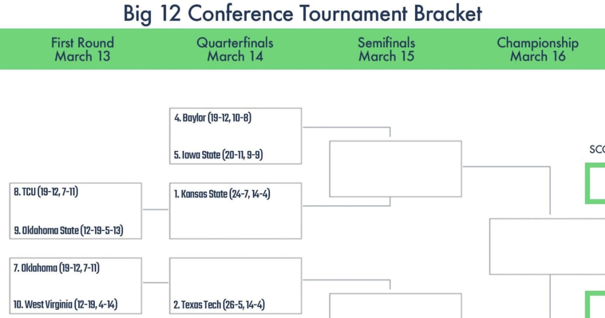 graphic about Printable Acc Tournament Bracket titled Printable Bracket for Substantial 12 Convention Match 2019