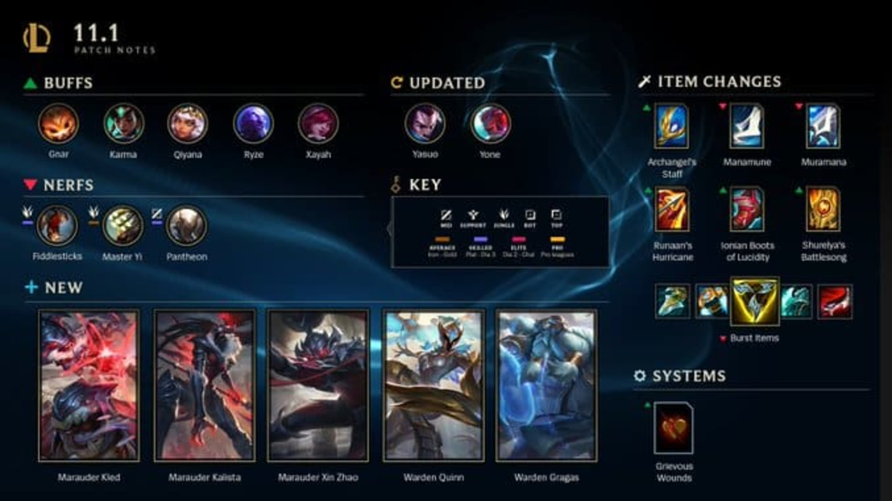 League of Legends Patch 11.1: Full List of Champion Changes