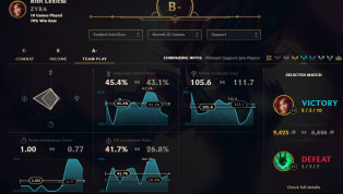 Riot Games introduced a new stats page to the League of Legends Patch 8.14Public Beta Environmentthat will allow players totrack their progress andsee how...