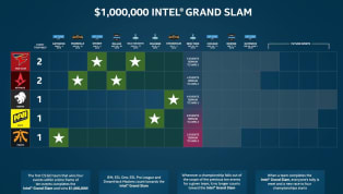 ESL released an update on the standings for its Intel Grand Slam competition in a tweet published Monday. ​The standings show the five ​Counter-Strike: Global...