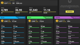 Fortnite Tracker: 5 Important Stats Epic Games Doesn't Monitor