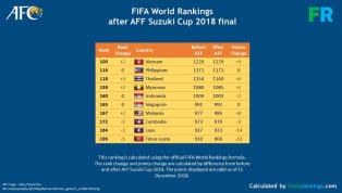  ทีมชาติเวียดนาม ยังคงรักษาตำแหน่งเบอร์หนึ่งของ อาเซียน อย่างแข็งแกร่งหลังจากคว้าแชมป์ เอเอฟเอฟ ซูซูกิคัพ 2018 สำเร็จ ขณะที่ ทีมชาติไทย...