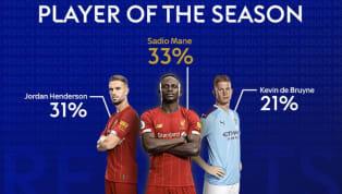 Trong lúc các giải đấu tạm hoãn vì đại dịch Covid-19,Sky Sports đã tổ chức một cuộc bình chọn Cầu thủ xuất sắc nhất Ngoại hạng Anh 2019/20. Mùa giải vẫn còn...