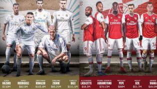 Giá trị của các cầu thủ ngôi sao đã tăng cao trong những năm gần đây,Real Madrid, PSG hay Barcelona từng sở hữu những cầu thủ đắt giá nhất thế giới. Hãy...