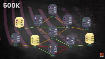 FIFA 21 Squad Builder da 500k