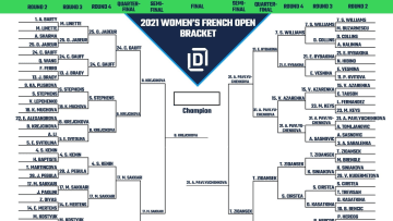 Women's French Open printable bracket ahead of 2021 finals.