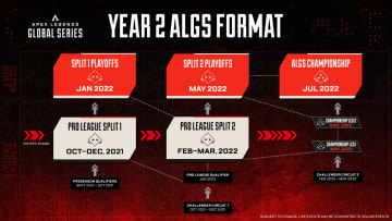 Respawn Entertainment has announced Year 2 of the ALGS, featuring Pro League and Challenger Circuit competition with a $5,000,000 USD prize pool.