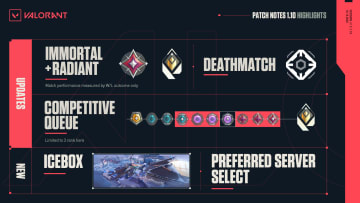 Valorant Patch 1.10 primary changes and takeaways
