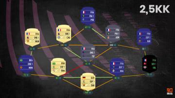 Squad Builder da 2,5 milioni su FIFA 21