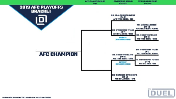 2019 AFC Playoff bracket.