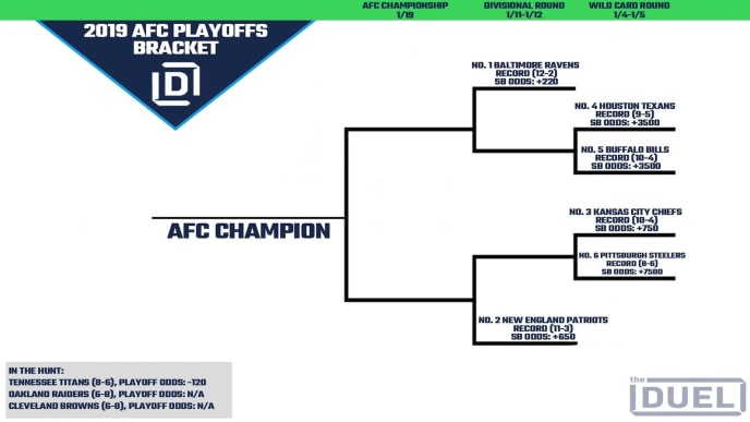 NFL Playoff Picture and 2019 Bracket for NFC and AFC ...