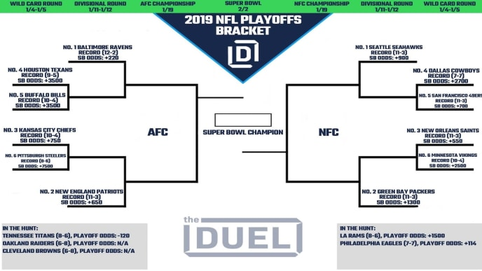Nfl Playoff Picture And 2019 Bracket For Nfc And Afc Heading