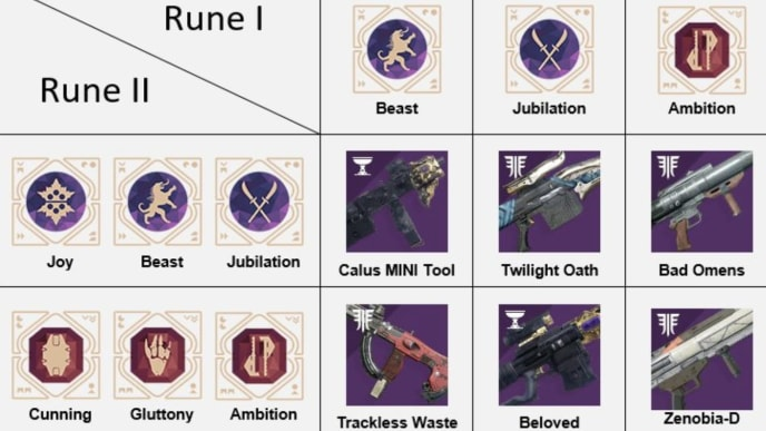 Destiny 2 Rune Combos: Which Runes to Use?