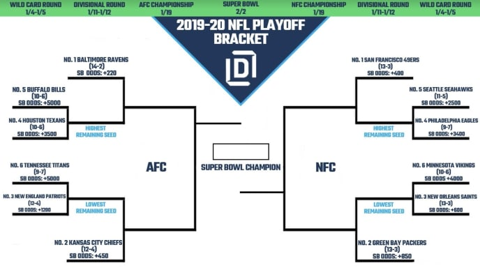 Gargantuan image inside printable nfl playoff bracket