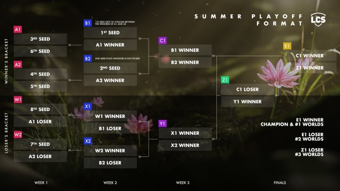 The new LCS summer playoff format
