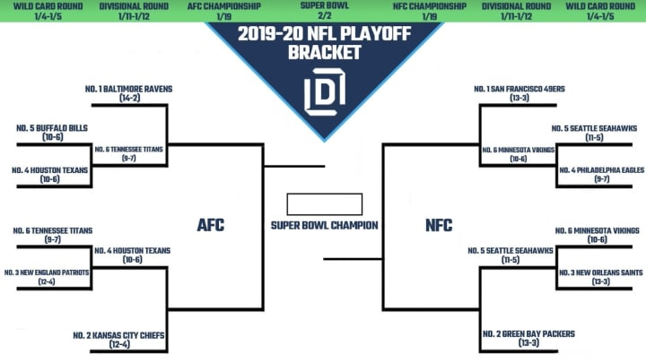 Printable Nfl Playoff Bracket 2020