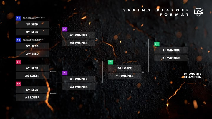 The new LCS spring playoff format