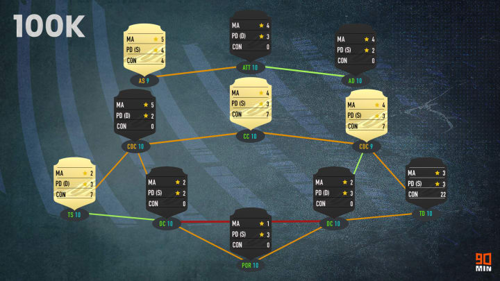 FIFA 21 Squad Builder, 100K Team