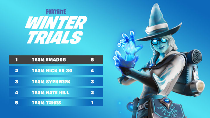 The Fortnite Winter Trials are causing complete confusion and chaos between the Epic Games team and its playerbase.
