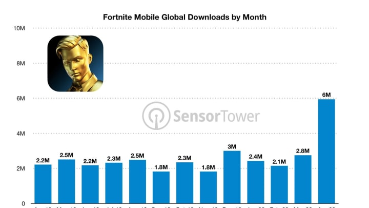 The Travis Scott Astronomical event helped push April 2020's downloads of Fortnite Mobile over the top.