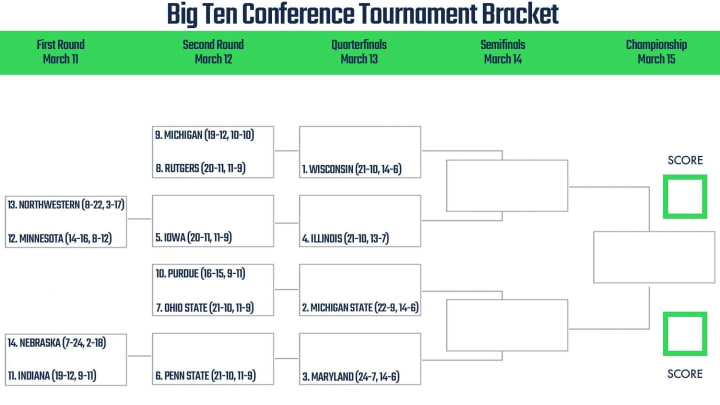 Big Ten Conference Tournament printable bracket.