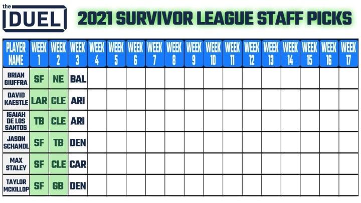 2021 NFL Week 3 survivor picks from The Duel staff.