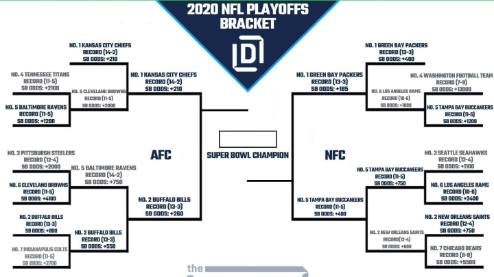 NFL Playoff Picture and 2020 Bracket for NFC and AFC ...