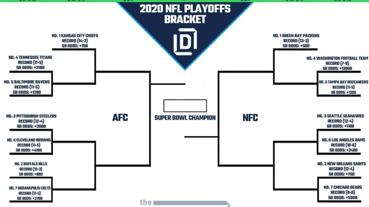 Printable NFL Playoff Bracket 2021 and Schedule Heading ...