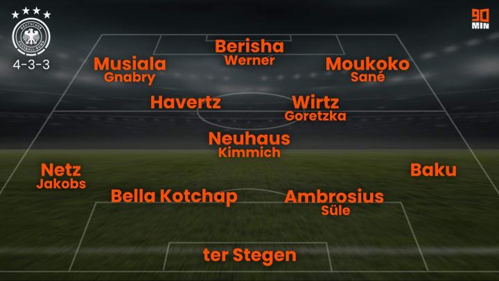 Eine mögliche Startelf für das DFB-Team der Zukunft