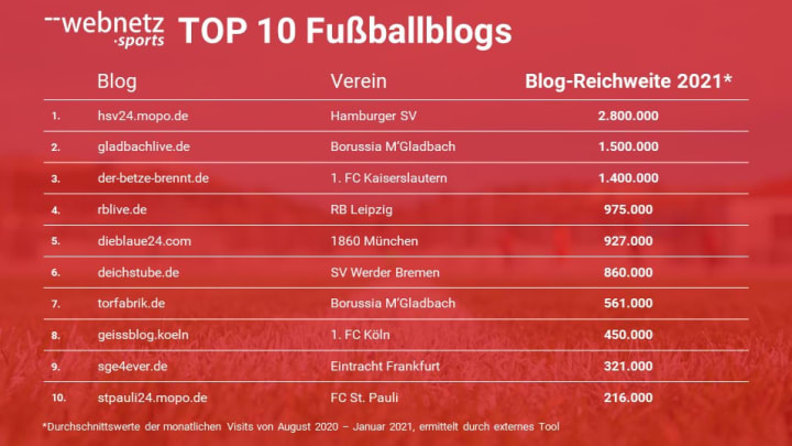 Die beliebtesten Fußballblogs