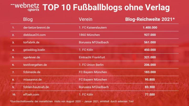 Die beliebtesten Fußballblogs ohne Verlag