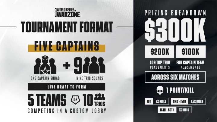 The World Series of Warzone's first tournament, NA Trios, will take place Wednesday, June 23, at 5 p.m. ET.