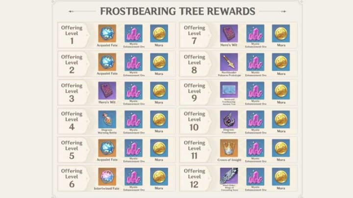 Rewards of the Frostbearing Tree