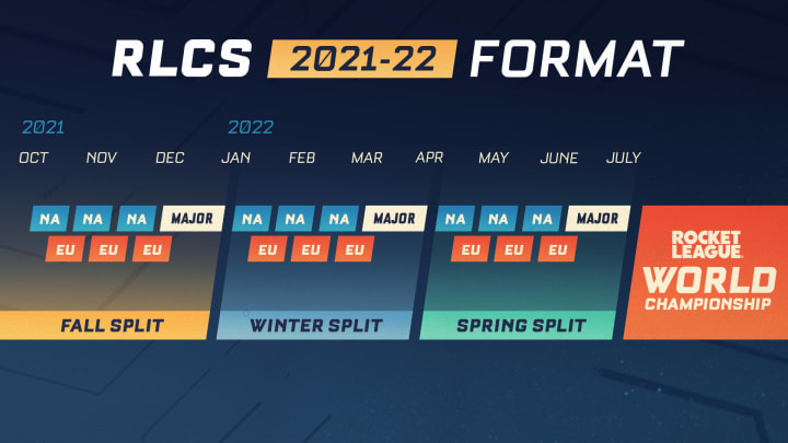 The RLCS 2021-2022 schedule.