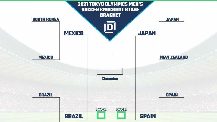 2021 Tokyo Olympic Men's soccer bracket.