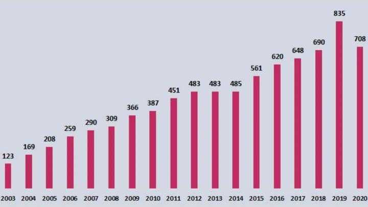 As receitas do Barça desde o ano de 2003 até o último ano.