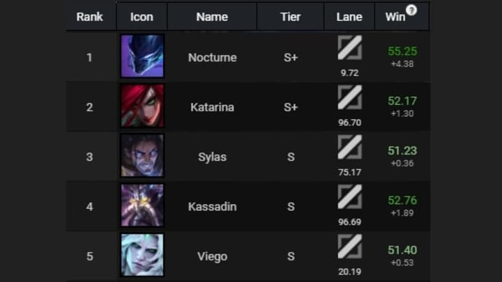 Midlane winrate in Patch 11.13