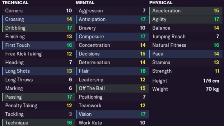 Pedri's stats in 2030
