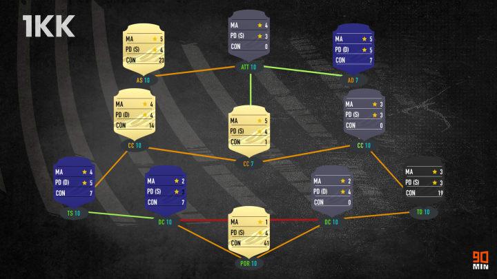 Squad Builder da 1 milione su FIFA 21