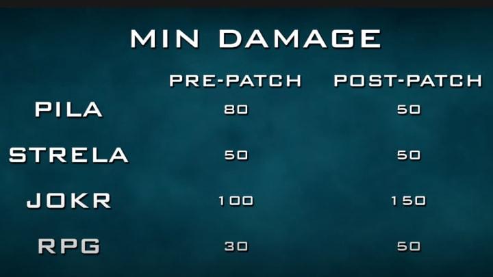 Min damage buff for RPG