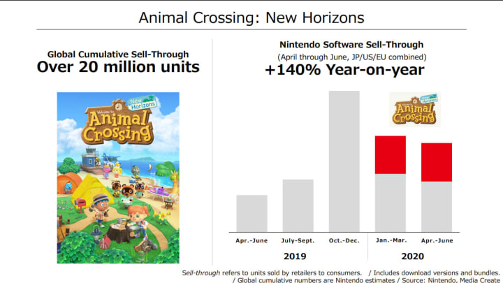 Sales of Switch software through the year with Animal Crossing sales in red