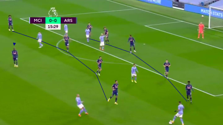 Arsenal's defensive formation vs Manchester City
