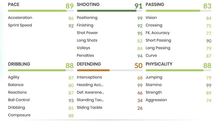 Bamford's TOTS card is his fourth special card in FIFA 21, after three Gold In-Form cards.