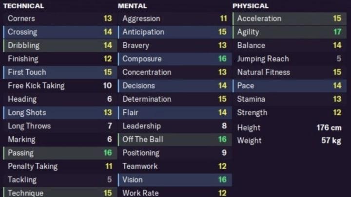 Mikkel Damsgaard su Football Manager nel 2030