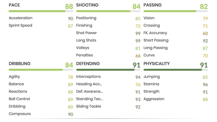 Michael Essien's Prime Icon Moments card is 91 rated, with High-High work-rates, three-star skills and four-star weak-foot.