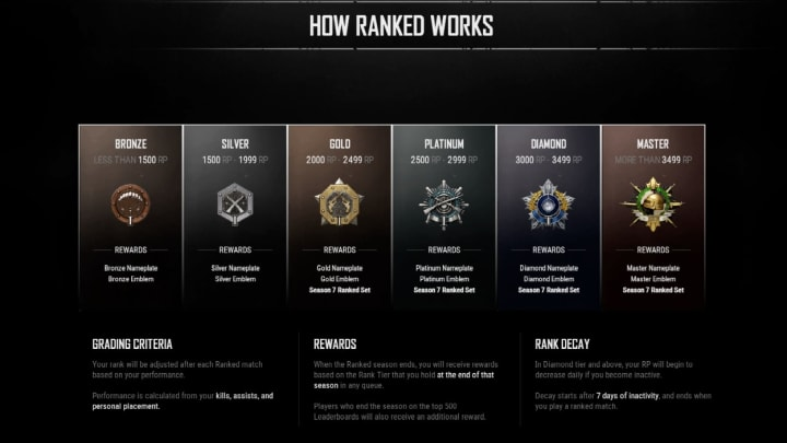 Players will be placed into any of these six tiers based on their RP.