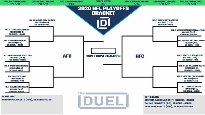 Nfl Playoff Picture And 2020 Bracket For Nfc And Afc Heading Into Week 17