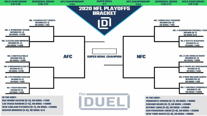 2020 NFL projected playoff bracket as of Week 15.